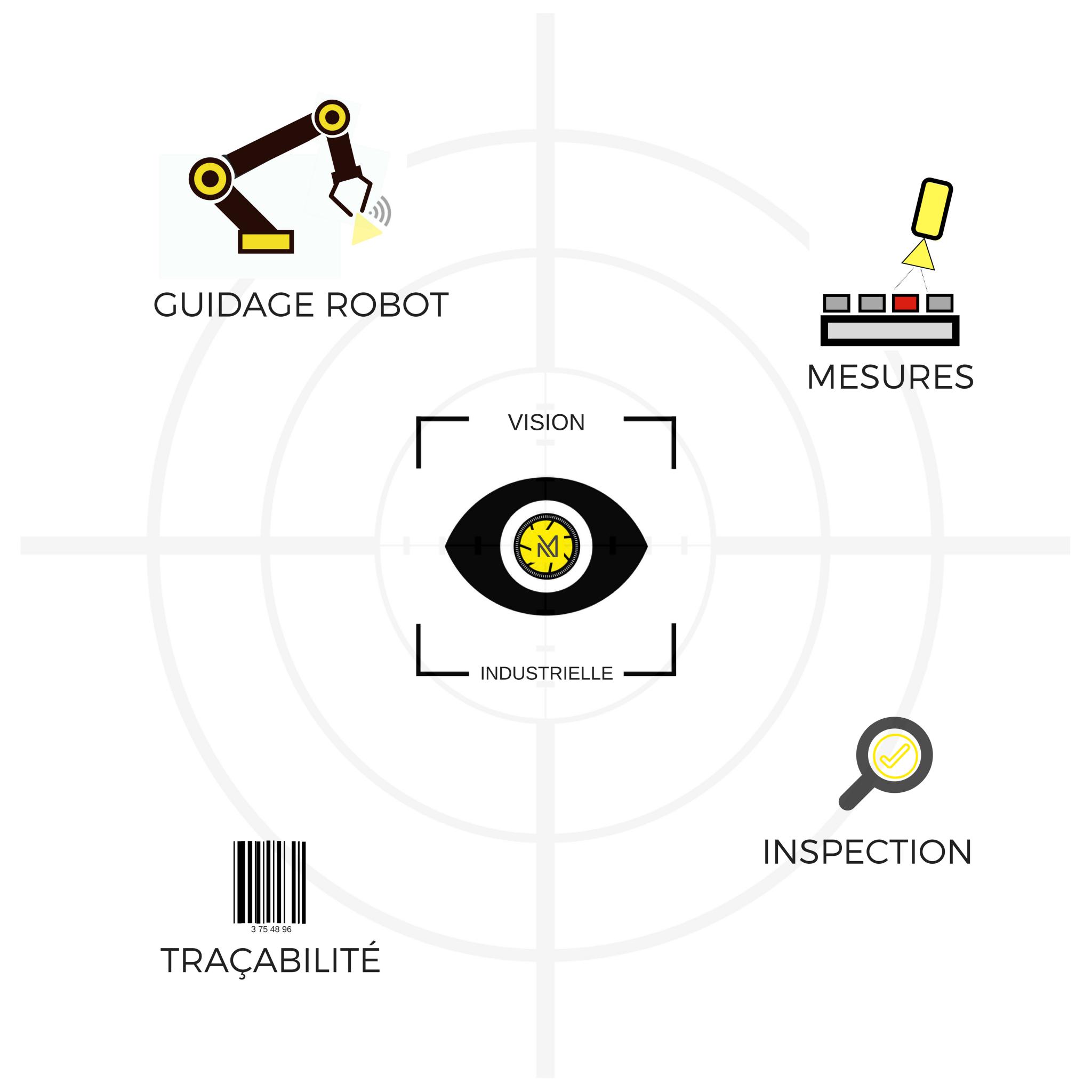 Usages de la vision industrielle selon Mecaconcept