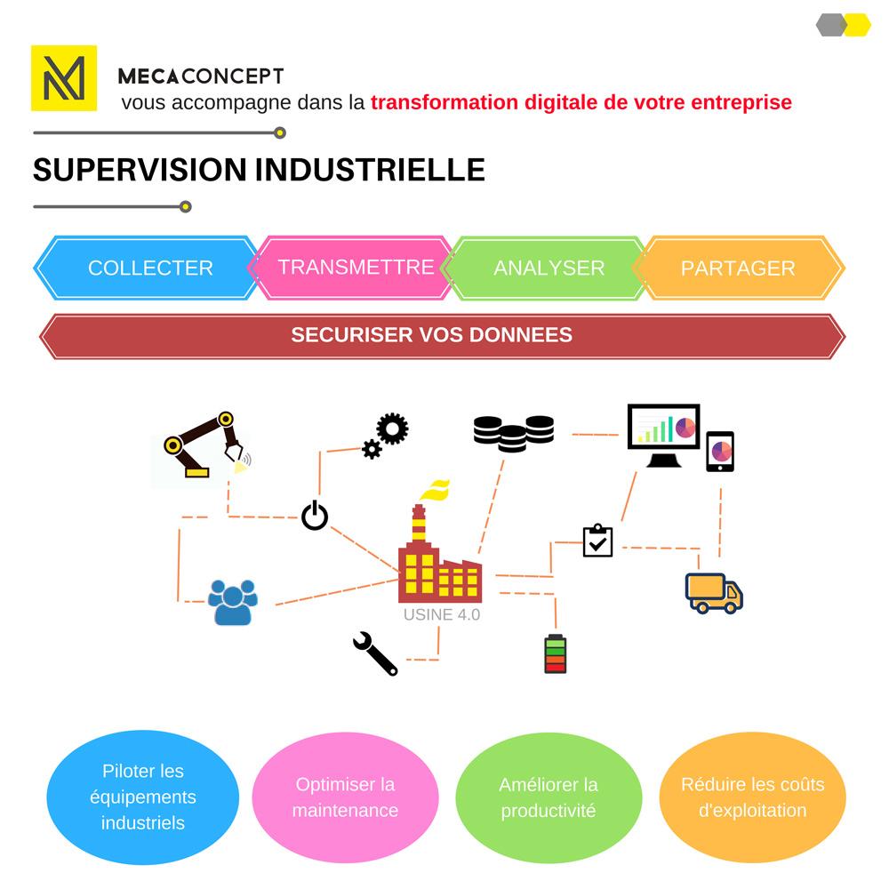 supervision industrielle Mecaconcept