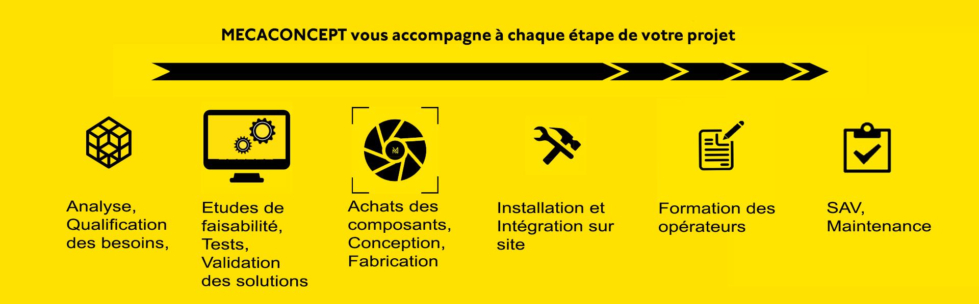 Mecaconcept , en Rhône-Alpes, vous accompagne dans vos projet de vision industrielle