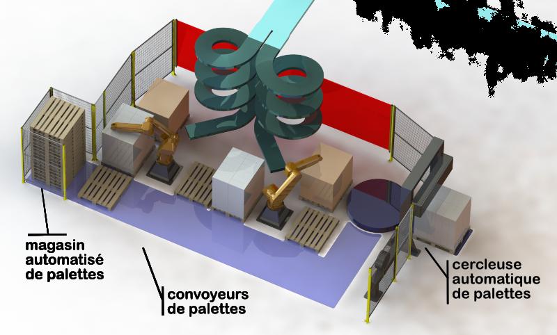 processus de palettisation robotisée par Mecaconcept